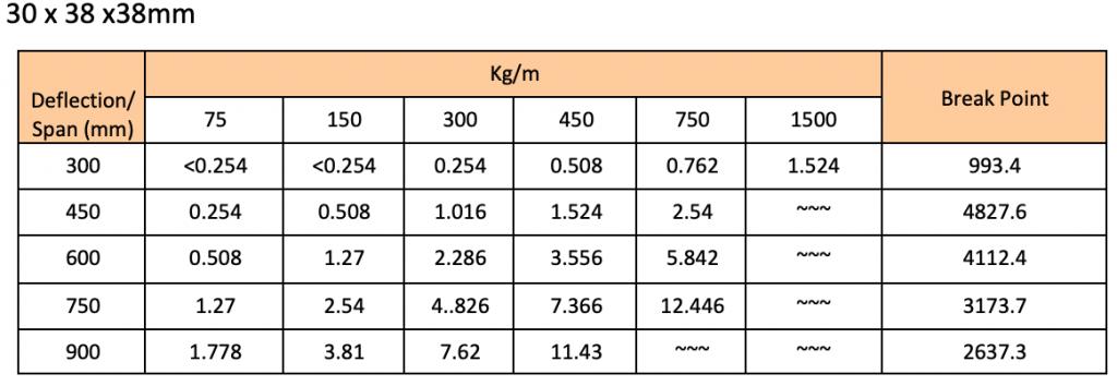 Fibreglass Grating load table